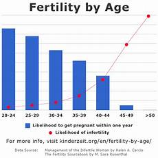 Odds Of Getting By Age Chart Fertility By Age Chances Of Getting Chart