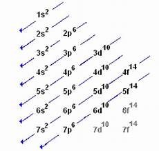 Writing Electron Configuration Chart What Is The Electron Configuration For K Quora