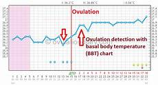 Normal Ovulation Temperature Chart Determining Ovulation By Basal Body Temperature Works