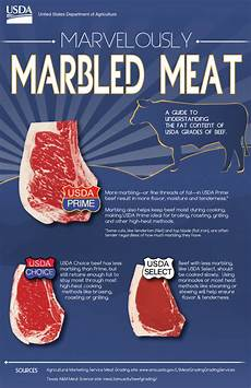 Steak Grade Chart Here S What Usda Beef Grades Actually Mean Reviewed Com