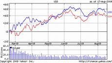 Uso Etf Chart United States Oil Vs Oil Services Etf