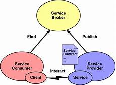Service Oriented Person Definition Introduction To Web Services Slide Quot Service Oriented