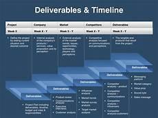 Marketing Deliverables New Content Marketing Deliverables Content