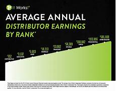 It Works Monthly Pay Chart Is It Works Legit Business Insider