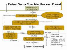 Eeo Process Chart Ppt Eeo Compliance Training For Managers And Supervisors