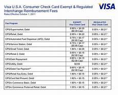 Visa Interchange Chart 2016 Visa Interchange Table 2017 Brokeasshome Com