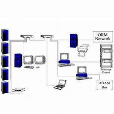 Office Network Free Check Up Home Network Setup Fixing In Dubai Sharjah