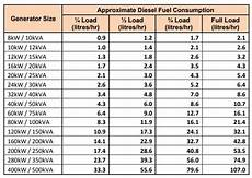 Cummins Diesel Engine Fuel Consumption Chart What Is The Fuel Consumption Per Kva And Per Hour Of A