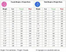 Height Vs Weight Chart Height Vs Weight Chart