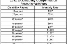 Va Disability Percentage Chart Va Disability Compensation Percentage Table Brokeasshome Com
