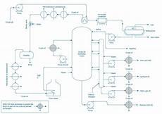 Chemical Plant Design Pdf Process Flow Diagram Symbols