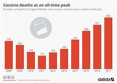Cocaine Price Chart Chart Cocaine Deaths At An All Time Peak Statista