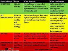 Understanding Blood Pressure Chart Diet What It Really Means Understanding Blood