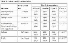 High Altitude Baking Chart 83 Best High Altitude Baking Images On Pinterest High
