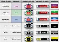 Gasoline Color Chart Aircraft Systems Types Of Aviation Fuel