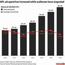 Nfl Ratings By Year Chart 2017 Nfl Season Will Ratings Come Back It S A 4 2