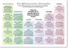List Strengths Character Strengths Positive Psychology