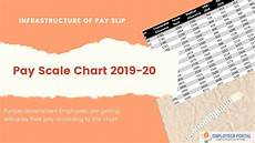 New Scale Chart New Pay Scale Chart 2019 20 Punjab Newly Appointed