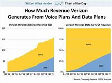 Verizon Chart Chart Of The Day The Shift In Verizon S Revenue