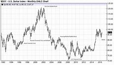 Us Dollar Basket Chart What Is The Us Dollar Index And How Do I Apply It In Fx