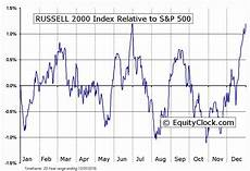Russell 2000 Emini Futures Chart Equity Clock 187 Russell 2000 Index Seasonal Chart