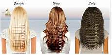 Curly Weave Inches Chart Qingdao Human Wigs Co Ltd Hair Length Chart How To Know