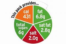 Food Packaging Traffic Light System Traffic Light Food Labelling System Finally Rolls Out
