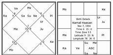 Horoscope Chart In Tamil With Predictions Kamal Haasan Birth Chart Kamal Haasan Kundli Horoscope