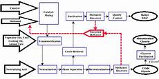 Flow Chart Of Amylase Production An Example Of A Simple Production Flow Chart Download