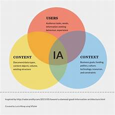 Information Architecture Why Ia Matters For Ux A Brief History Of Information