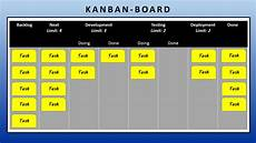 Kanban Board Kanban Definition Amp Explanation Does This Method Suit