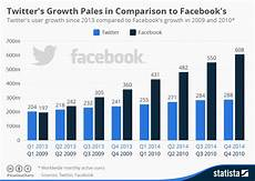 Twitter Chart Chart Twitter S Growth Pales In Comparison To Facebook S