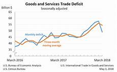 Us Trade Deficit Chart 2018 Us Trade Deficit Cut To 49b On Record Exports