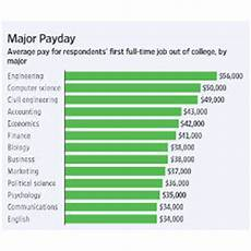 Computer Science Major Jobs Engineering Computer Science Pay More Than Liberal Arts