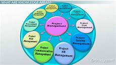Project Management Knowledge Areas The Ten Knowledge Areas Of Project Management Video