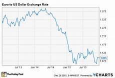 Euro Us Dollar Exchange Rate Chart Will 2016 Be International Business Machines Corporation S