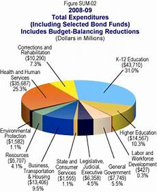 Ca State Revenue Pie Chart For 2014 Governor S Budget Summary Charts