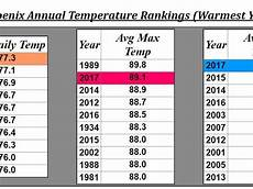 Record Chart 2018 Phoenix Weather 2017 Was Warmest Year On Record