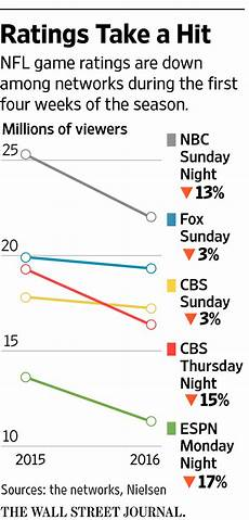 Nfl Ratings By Year Chart Nfl Ratings Drop Not Just From Anthem Protests Movie Tv