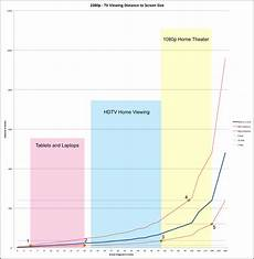 Tv Size Distance Chart How To Find The Right Cinema Or Tv Viewing Distance Wolfcrow