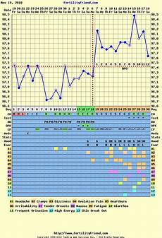 Bbt Charting For Dummies Being A And Everything In Between Basal Body