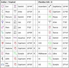 Professional Birth Chart Reading What Are Birth Charts Antphrodite Psychic Amp Tarot Reader