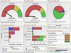 Kpi Dashboard 7 Kpi Dashboards That Are Scorecards To Success
