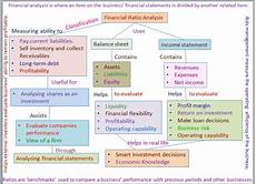 Ratio Analysis Chart Financial Ratios Concept Map Financial Ratios