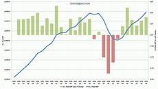 Gdp Growth Chart U S Gdp Rose 3 2 In Q4 2010 Tainted Alpha