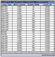 Hps Light Chart How To Upgrade To Led Wall Packs Hid To Led Conversion