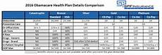 Obamacare Plan Comparison Chart Obamacare Health Plans In California Benefit Details