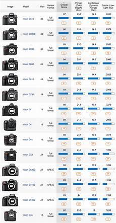 Nikon Lens Chart The Best Nikon Cameras And Lenses According To Senscore