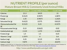 Breast Milk Lifespan Chart Got Milk Making The Dairy Free Transition Easier