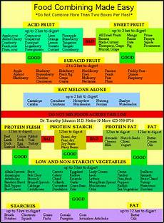 Natural Hygiene Food Combining Chart Food Combining Bare Necessities Cafe